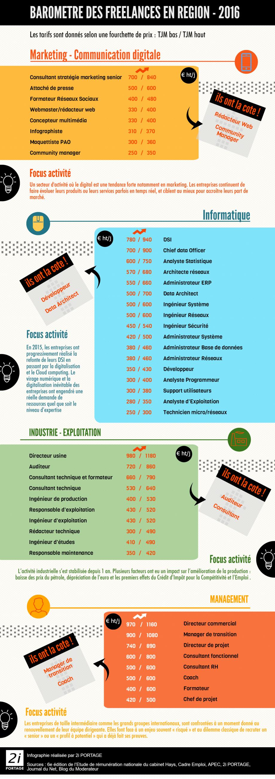 barometre_freelance_consultant