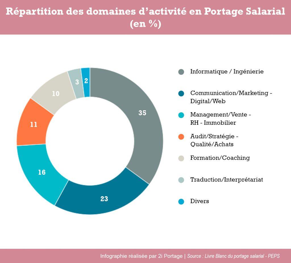 répartition des domaines d'activité en Portage Salarial