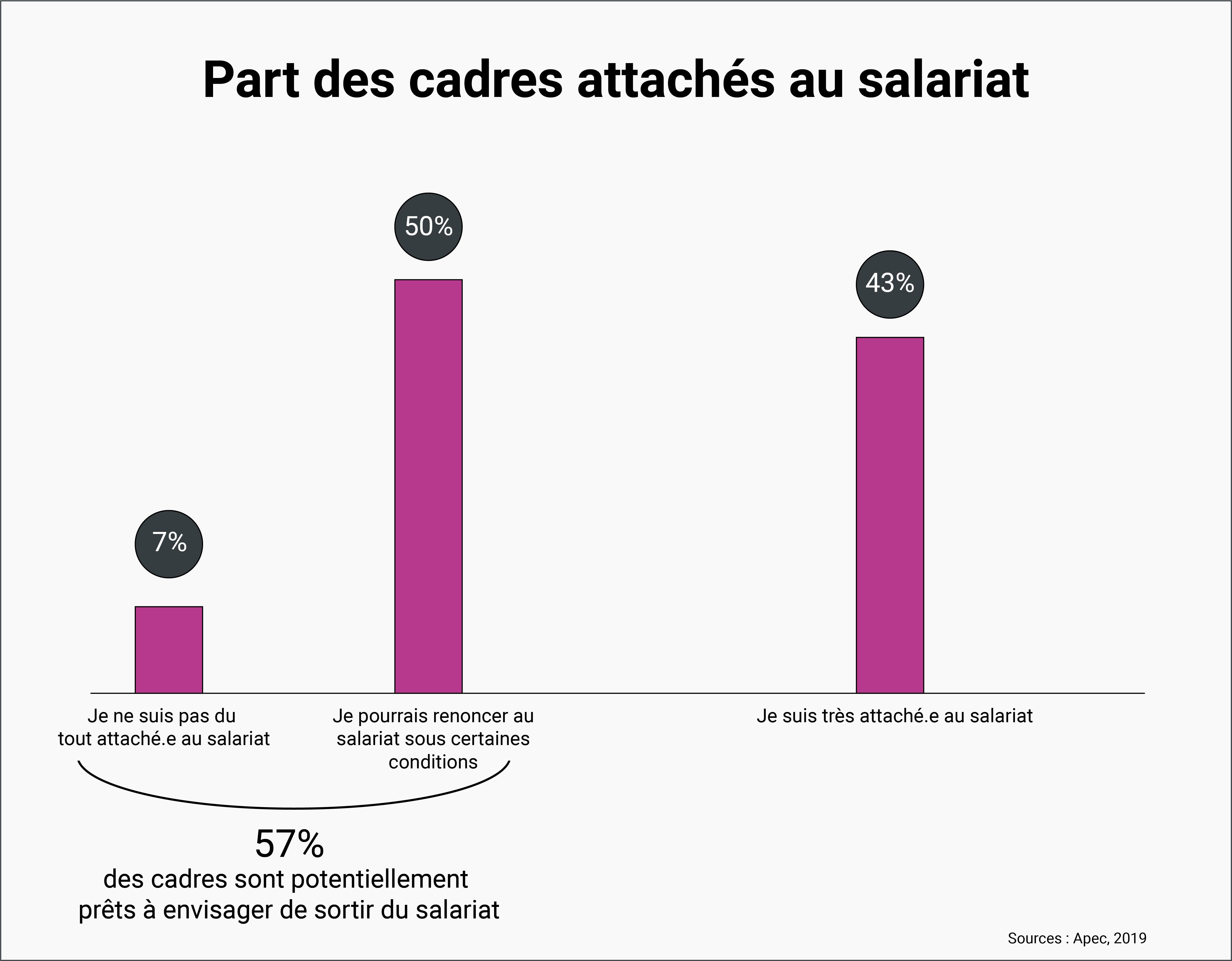PART DES CADRES ATTACHÉS AU SALARIAT