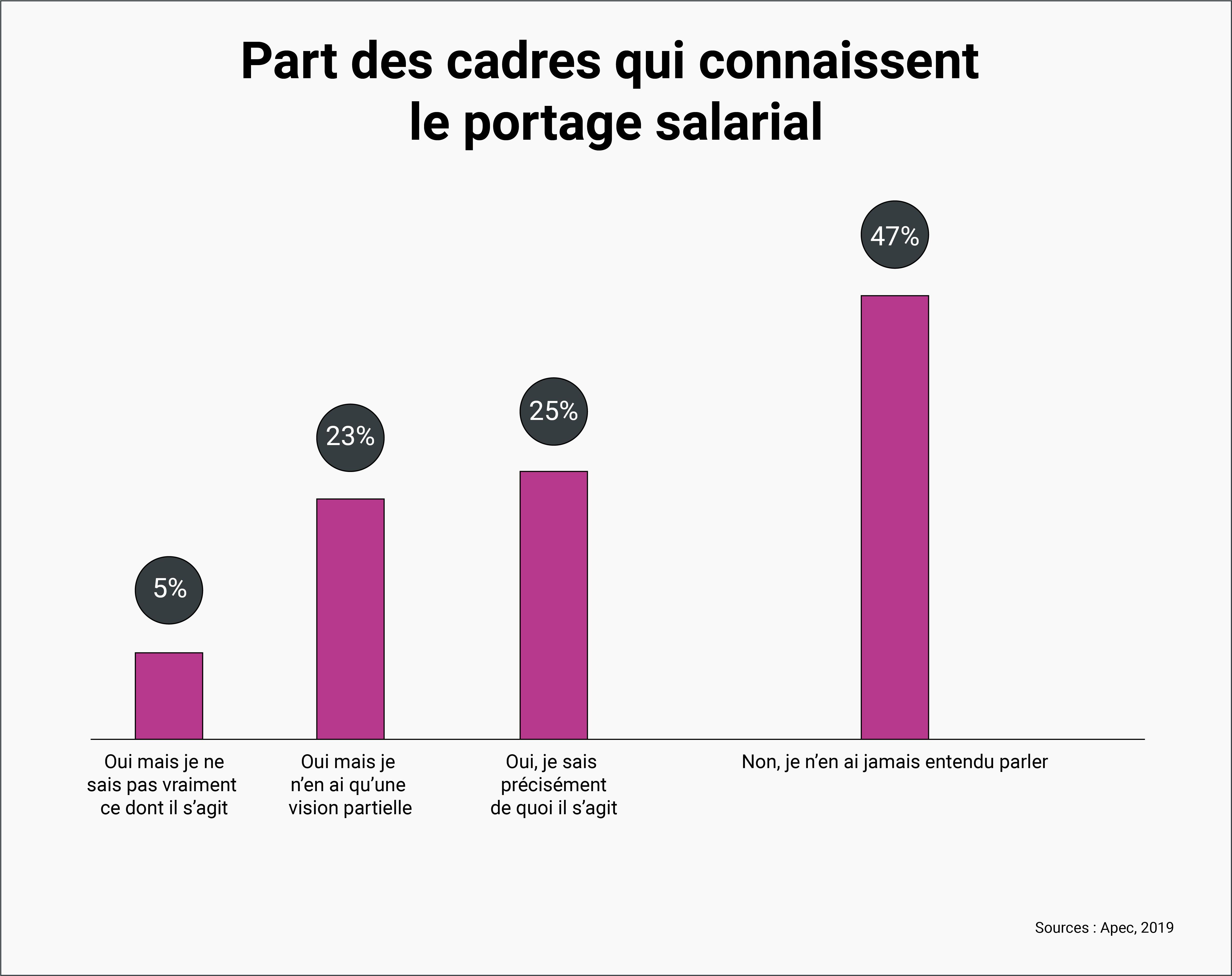 PART DES CADRES QUI CONNAISSENT LE PORTAGE SALARIAL