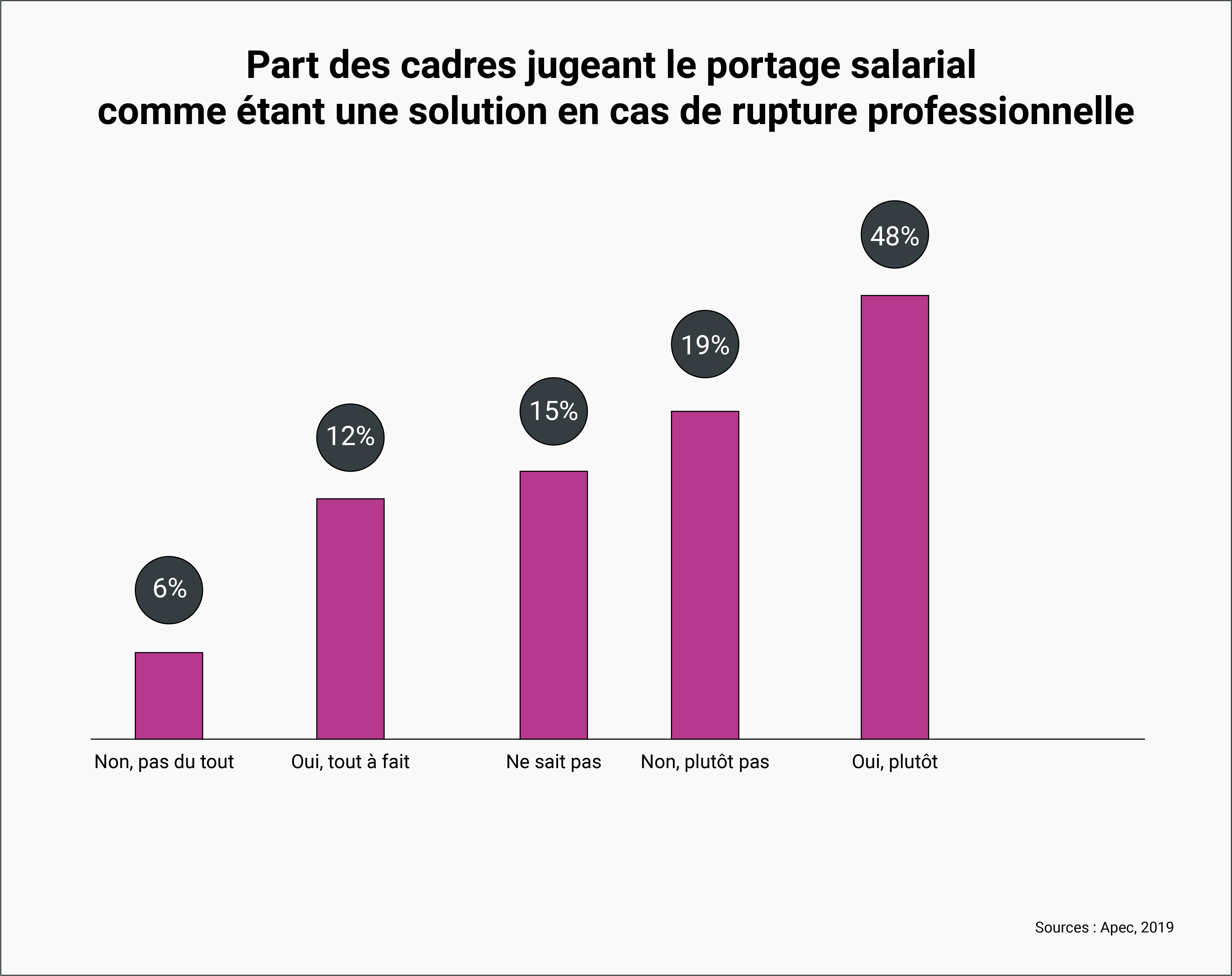 PORTAGE SALARIAL SOLUTION RUPTURE PROFESSIONNELLE